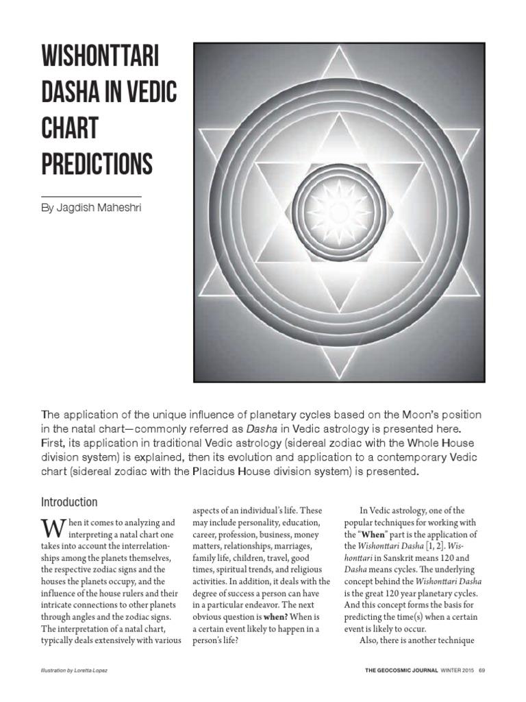 Wishonttari vedic prediction planets in astrology astrological wishonttari vedic prediction planets in astrology astrological sign nvjuhfo Gallery