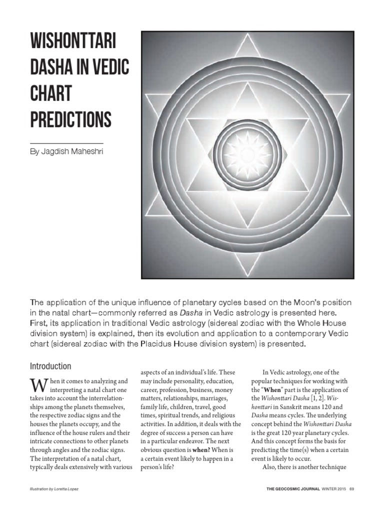 Wishonttari Vedic Prediction Planets In Astrology Astrological Sign