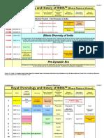 MOHANKA 1998, Royal Chronology of India