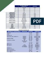 Valores Hemograma y Quimica
