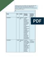 Preparar Un Plan de Auditoría Para Una Revisión de Seguridad Física de Tres Sitios Físicos