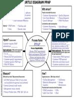 Turtle Diagram PPAP.ppt