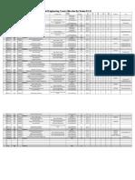 Fall 16 Civil Deptt Course Allocation Format