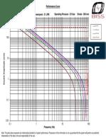 Actuator Performance Curve-25 KN, 21lpm,50mm