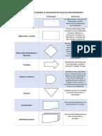 Simbologia Para Diseñar El Diagrama de Flujo Del Procedimiento