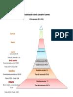 Estadística Del Sistema Educativo Guerrero El Bueno