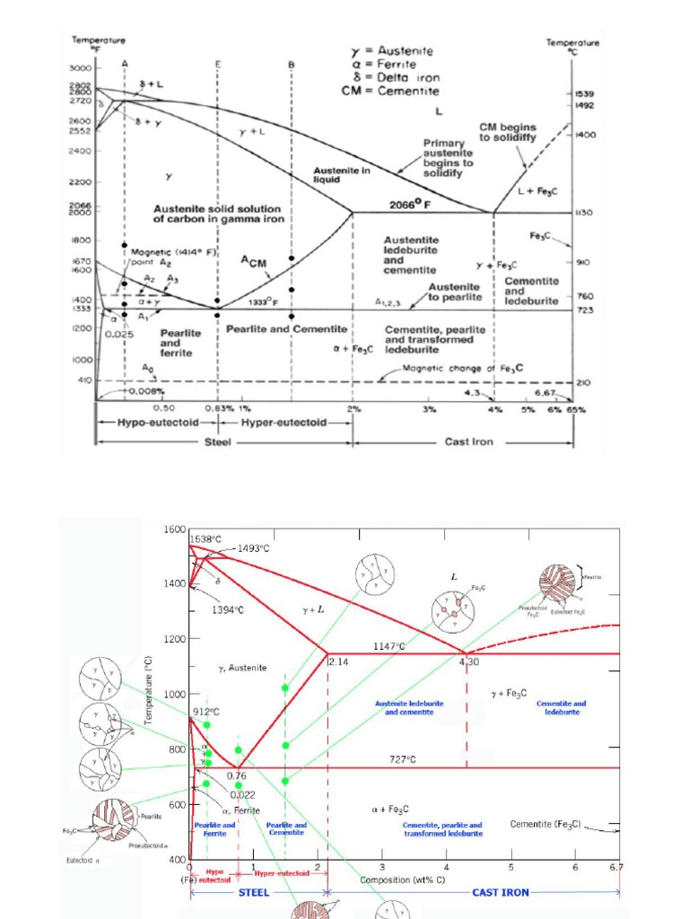 Diagram fasa pdf 53 images sifat aplikasi dan pemrosesan logam diagram fasa pdf diagram fasa fe3c pdf image collections how to guide and ccuart Image collections