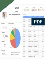 Personal Expense Analysis Random Data