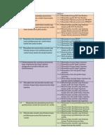 Rancangan Indikator Mat Minat