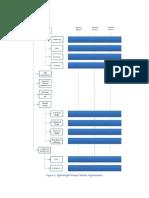 3. Organizational Structure