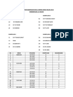 Jadual Pertandingan Bola Jaring Mssd Muar 2016