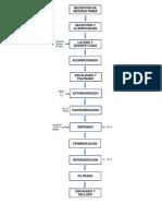 Diagrama de Bloques de Elaboracion de Vino