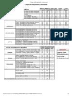 Códigos de Desligamento e Afastamento GFIP