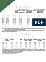 Estimaciones Del PBI