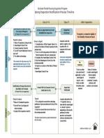 RH Notification Process Timeline