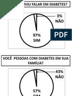 Gráfico - Pesquisa de Opinião Diabetes