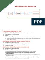 Syarat Pembuatan KTP