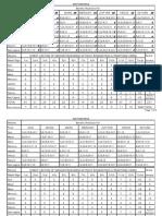 BVB IOA - Ashtakvarga Chart