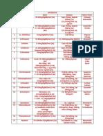 116523097 Daftar Dosis Dan Sediaan Obat