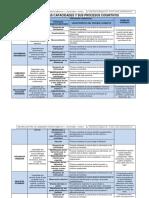 carteldecapacidadesysusprocesoscognitivos2013luissanchezdelaguila-130202102133-phpapp01