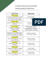 Cuadro de Equivalencias de Las Formas Verbales Francesas y Españolas