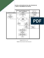 Flujograma Actual del Proceso de Post Venta y Seguimiento.docx