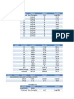 Cost Project Summary Tables
