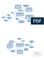 Stakeholder Map structure