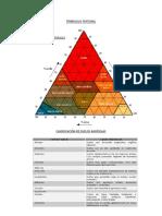 Triángulo Textural