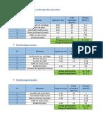 Evaluation Des Charges Et Surcharges Des Planchers