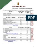 Dati Statistici Sui Reati Commessi Nella Provincia Di Pescara