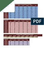 New India Mediclaim Premium Table