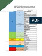 Determinación Del Árbol de Factores Ambientales