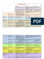 tabel  baze miscari membrul superior