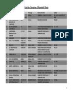 Liste Douala