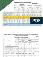 Mtc_R&B Sub Division_ RC Puram Targets for 19.6.2017