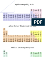 Electronegativity Scales