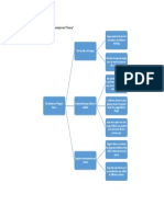 Mind Map of
