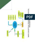 mapa procesos básicos del pensamiento