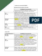 Cuadros de Corrección Del MMPI