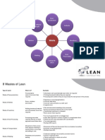 8 Wastes of Lean