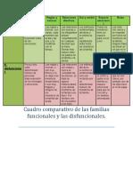 Cuadro Comparativo de Las Familias Disfuncionales y Funcionales