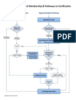 Classes-of-Membership-Pathways-to-Certification.pdf