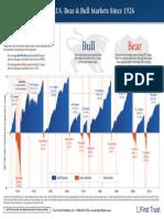 Bull & Bear Market History