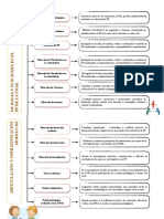 Articulación y operativización de roles y funciones