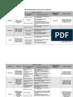 Cuadro de Habilidades y Procesos Cognitivos.doc