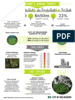 Melbourne Urban Forest Infographic