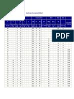 A Hardness Conversion Chart