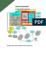 Database Architecture oracle dba