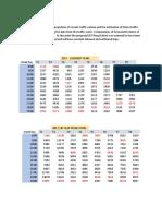 Estimation of Future Traffic